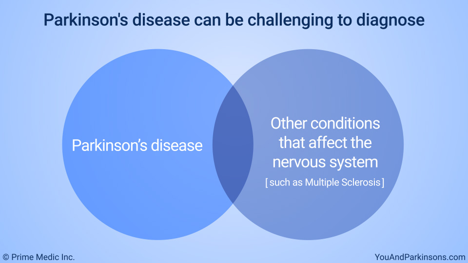 Parkinson's disease can be challenging to diagnose