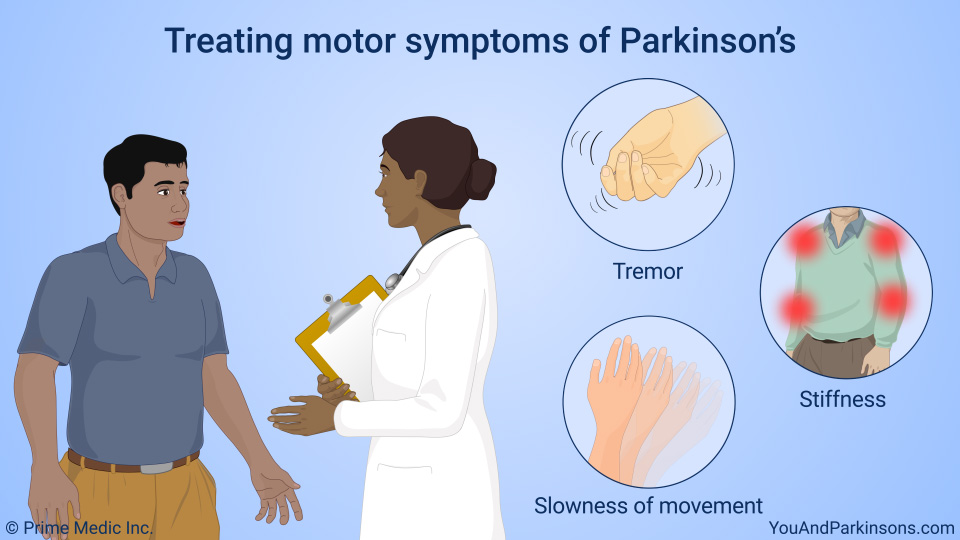 Treating motor symptoms of Parkinson's
