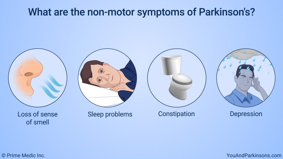 What are the Non-motor symptoms of Parkinson's?